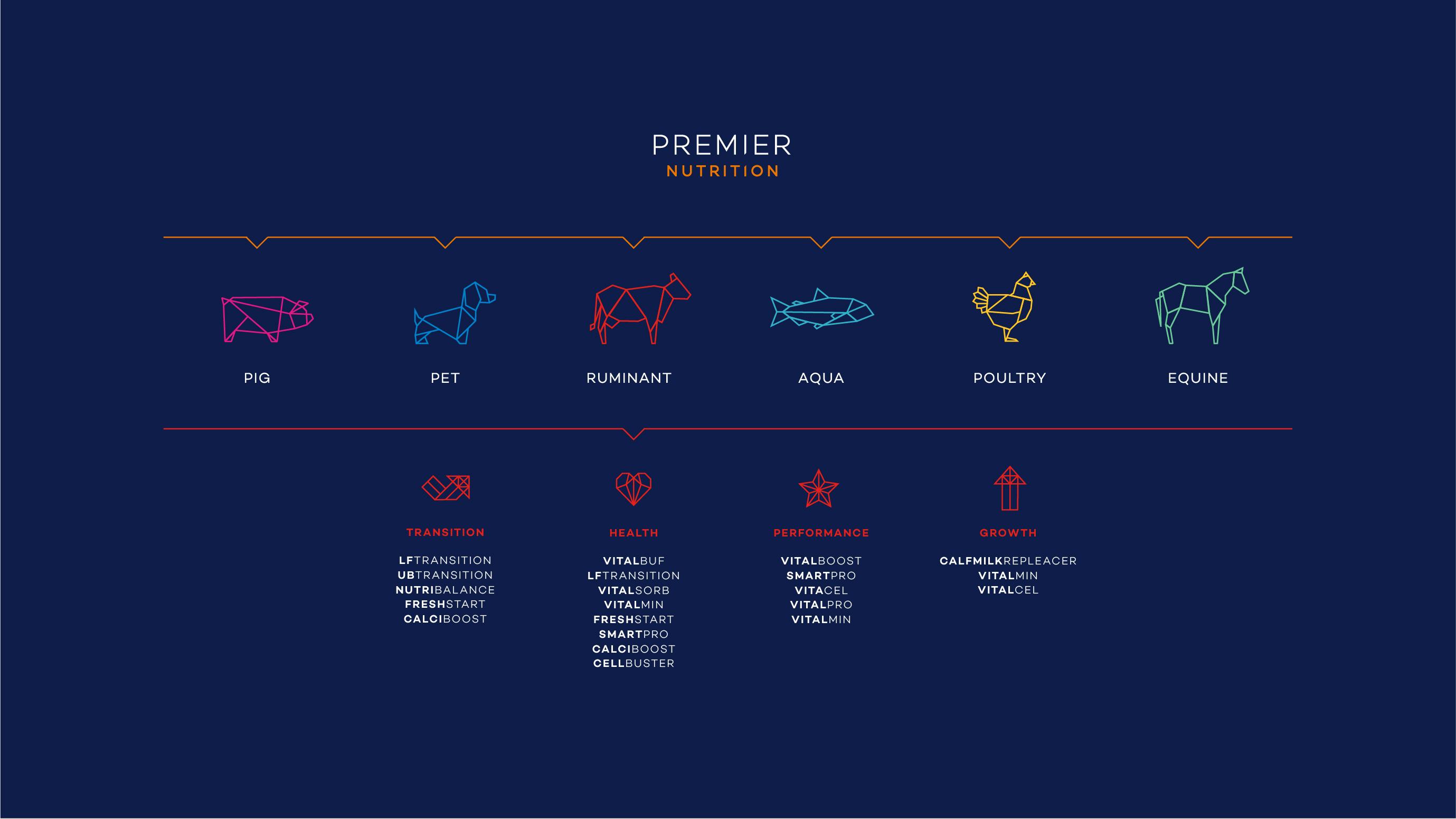 Premier Nutrition species